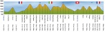 profil-2008-utmb